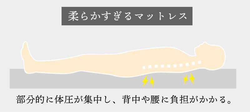 部分的に体圧が集中し、背中や腰に負担がかかっています。